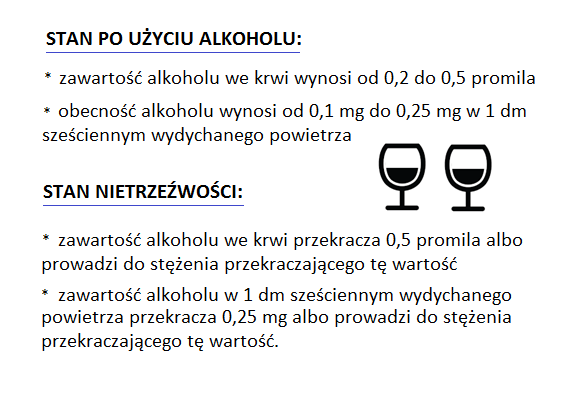 nietrzeźwość a stan po użyciu alkoholu